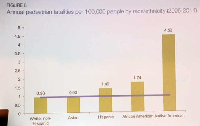 Schmitt's slide on the disproportionate impact of pedestrian deaths. (Photo by Jonathan Maus, Bike Portland)