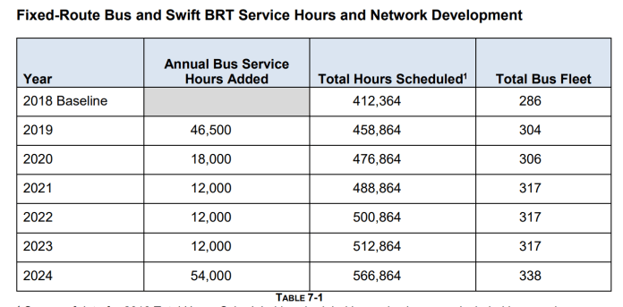 How annual service hours and the bus fleet will grow through 2024. (Community Transit)