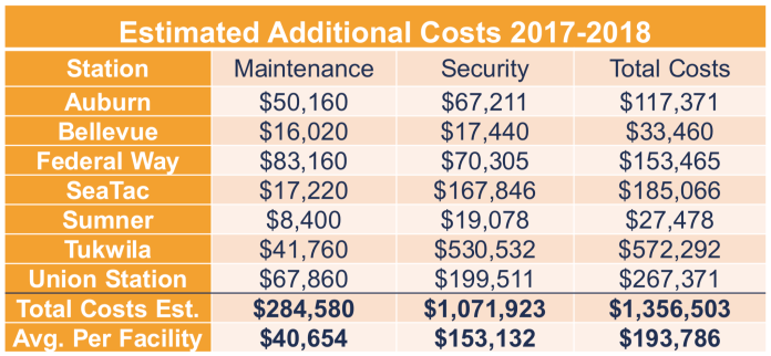 What Sound Transit estimates the operational costs of restrooms at seven locations. (Sound Transit)