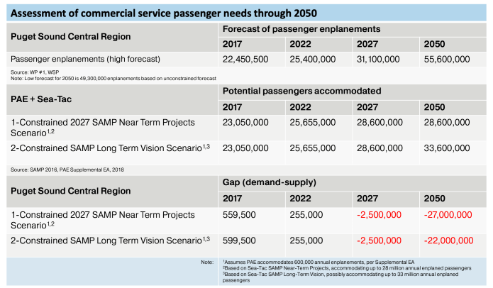 How enplanements are projected to increase in relation to planned capacity scenarios. (PSRC)
