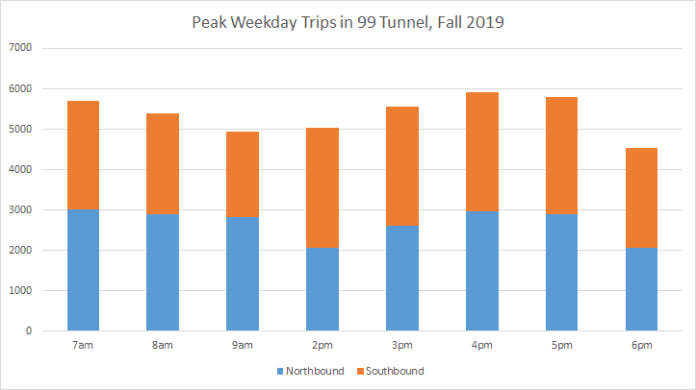 Traffic volumes in the SR-99 tunnel peak around 4pm just shy of 6,000 vehicles per hour pre-tolling. Tolling could divert as much as 40% of traffic to city streets initially WSDOT predicts. (Graphic by Ryan Packer)