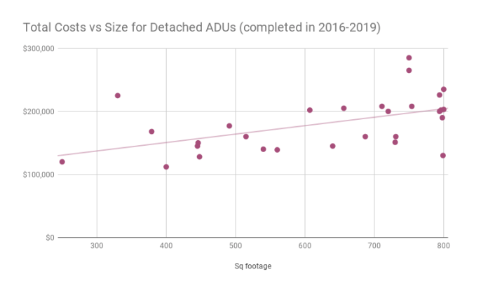 Total costs for detached ADUs completed from 2016 to 2019 in Portland show that even very small DADUs cost more than $100,000 to build. Mid-sized ones cost more, but costs don't rise proportionally to size. (City of Portland)