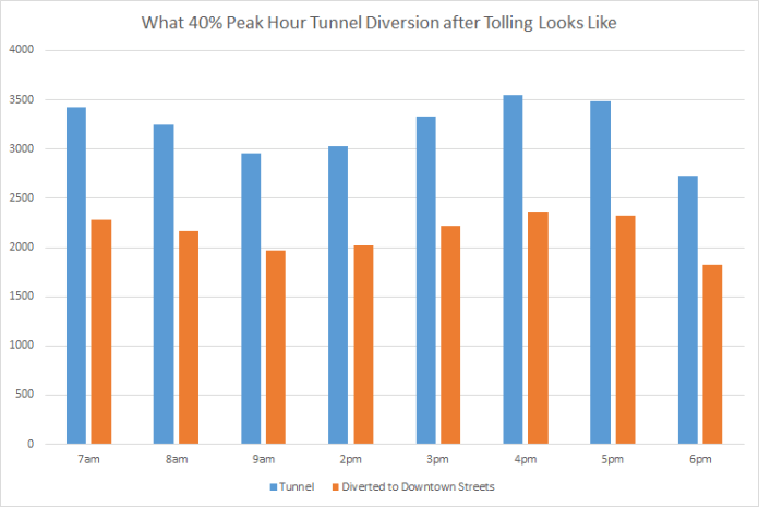 In the 40% diversion worst-case scenario more than 2,000 vehicles per hour could divert to city street at peak times. (Graphic by Ryan Packer)