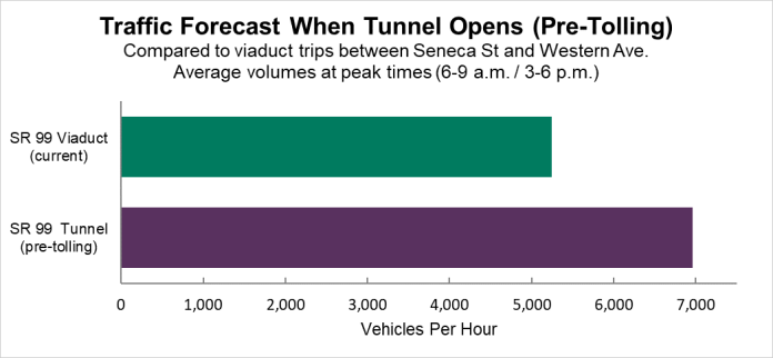 SR 99 volume was predicted to go up more than 30% at peak times after the tunnel opened but before tolling began. That hasn't happened. It's basically flat. (Credit: WSDOT)