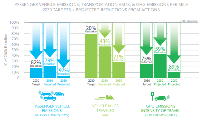 Climate action plan goals for 2030 call for a 82% reduction in passenger vehicle emissions. (City of Seattle)