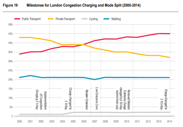 London saw its share of trips using transit climb from about 35% before congestion pricing to 45% in 2014. Meanwhile the share using private vehicles shrunk from 43% to 32%. Bicycling has also increased. (Graph of London data via SDOT)