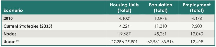 Housing and Job Estimates by scenario. Growth in three scenarios would add up to 20,000 new homes, 60,000 new residents, and 8,000 new jobs to the Clearview Cluster.