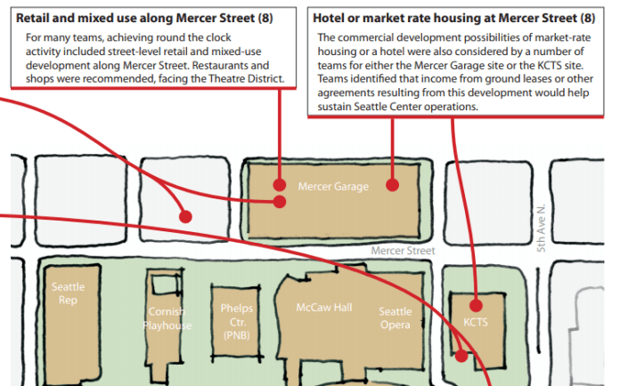 Seattle Center's Campus Master Plan envisions a mixed use future for the Mercer Garage. (City of Seattle)