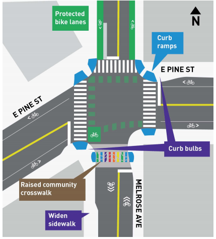 Melrose Avenue intersection treatment at Pine Street. (SDOT)
