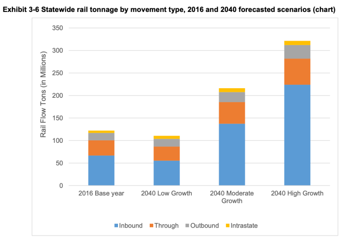 Annual freight tonnage by growth scenario and in comparison to the baseline year of 2016. (WSDOT)