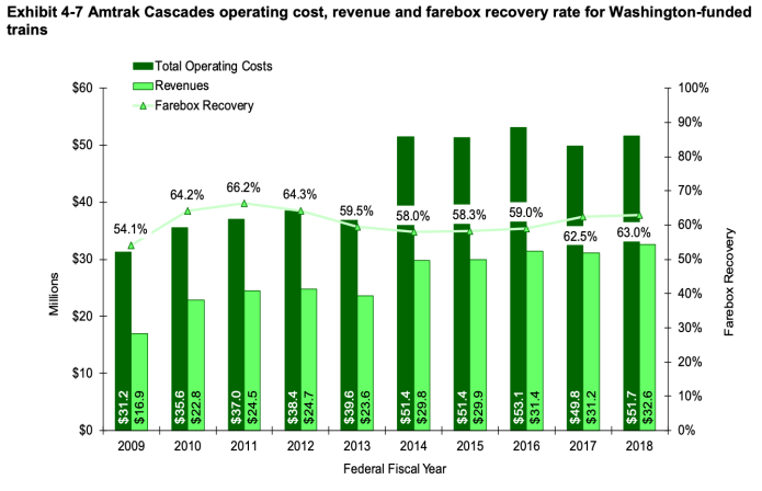 Farebox recovery, operating costs, and revenues of Amtrak Cascades service in Washington from 2009 through 2018. (WSDOT)