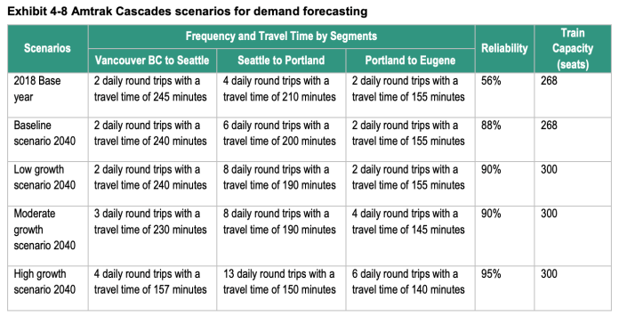 Differing scenarios by segment could increase reliability, capacity, and trips for Amtrak Cascades service. (WSDOT)