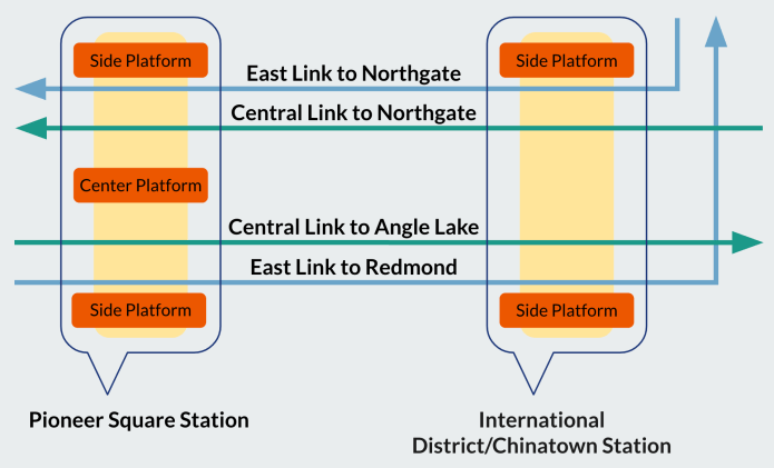 Schematic of the East Link and Central Link operations through Pioneer Square Station and International District/Chinatown Station come 2023 if the center platform is retained.