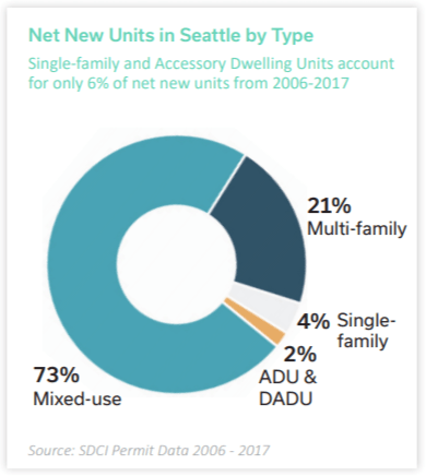 Mixed-use and multi-family units represent an outstanding 94% of new units in Seattle from 2006 to 2017. (Graphic by Seattle Planning Commission)