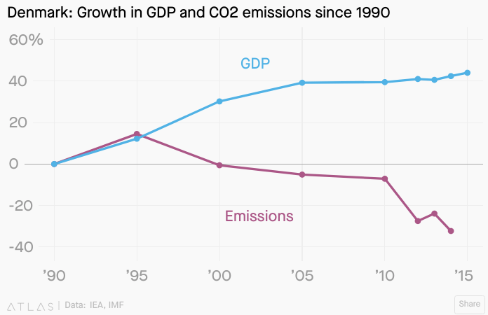 In 1995, Denmark saw a decoupling begin with emission on a downward trajectory as the economy grew. (Credit: Jason Karaian, Qz)