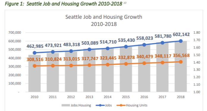 The Middle-Income Housing Report notes job growth has far outstrip housing growth in Seattle over the past decade with this graphic citing data from the Bureau of Labor Statistics and the Puget Sound Regional Council.