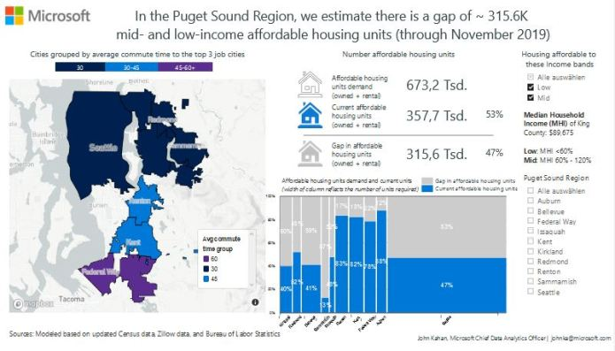 Microsoft estimated a housing gap of 315,600 homes in the Puget Sound Region. (Microsoft)