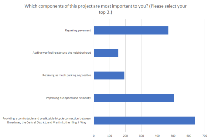 Chart showing respondents' answers to a survey on priorities along E Union Street.