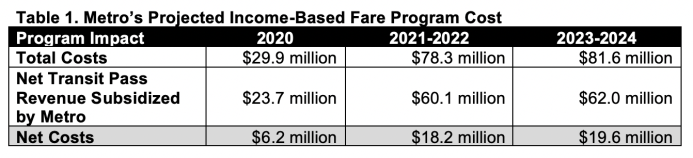 The estimated program costs over the next five years. (King County)