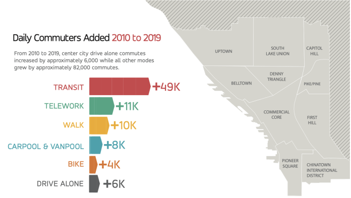 Daily Commuters Added 2010 to 2019 graphic shows that transit is up 49,000, telework is up 11,000, walking is up 10,000, carpool & vanpool is up 8,000, biking is up 4,000, and driving alone is up 6,000. (Commute Seattle)
