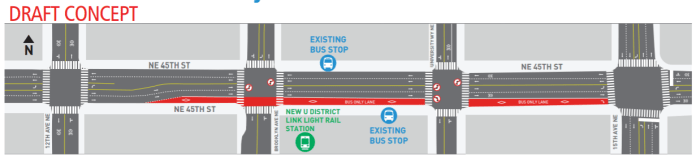 A new eastbound-only bus lane is proposed in a draft concept for NE 45th Street. (SDOT)