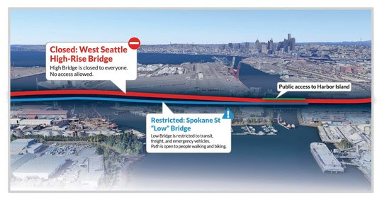 In normal times, the West Seattle bridge sees more than 100,000 vehicle trips per day, which is why funneling all that traffic to the narrower low bridge was deemed impossible. Gridlock would have resulted. (SDOT)