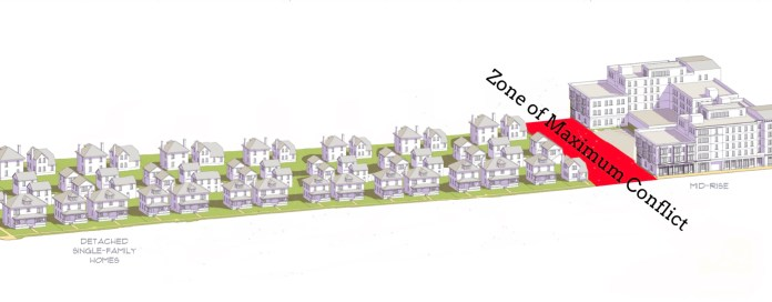 A corrected version of the Missing Middle transect, showing what happens when 75% of a community's land is devoted to single-family detached housing, pressing all other variations of urban development into a small corner of the city. Gradual increase is replaced with a zone of maximum conflict. (Opticos Design, with revision by the author)