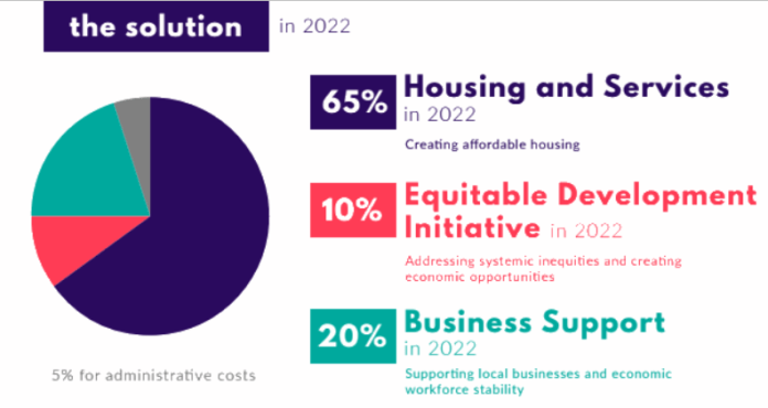 By 2022, JumpStart Seattle focuses on affordable housing with 65%, 10% for the Equitable Development Initiative, and 20% for business support. (Councilmember Mosqueda)