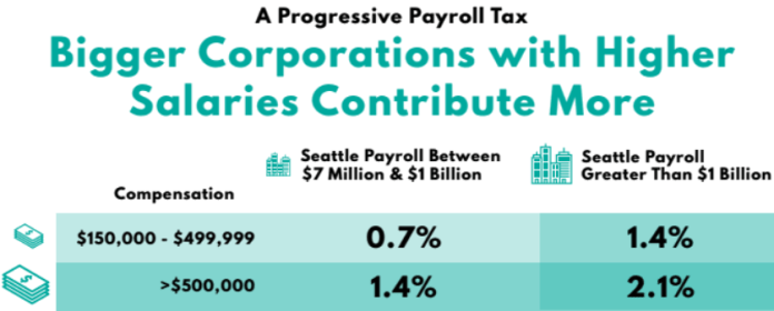 The progressive payroll tax tops 2.1% for the highest salaries at businesses with $1 billion or more in payroll. (Councilmember Mosqueda)