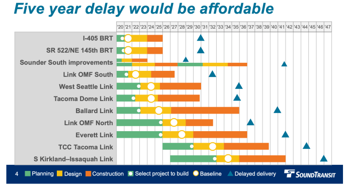 Agency staff has said delaying all Sound Transit 3 projects by five years would solve financial constraints, sliding program completion past 2041. (Sound Transit)
