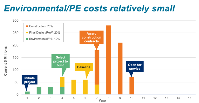 Environmental and pre-planning costs are a small piece of the project pie. (Sound Transit)