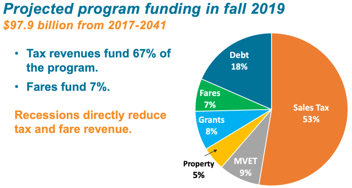 The planned funding mix for Sound Transit programs through 2041. (Sound Transit)