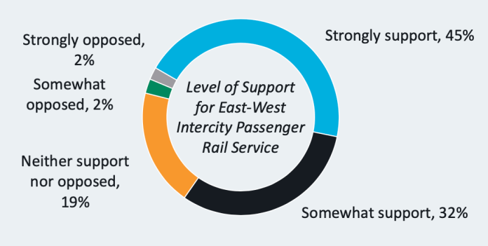 The surveyed level of support for a new east-west passenger rail service. (WSJTC / Steer)