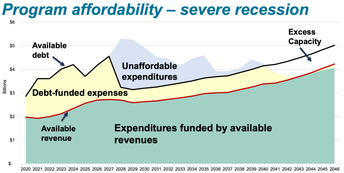 Another diagram better illustrating when certain capital expenditures planned might be come unaffordable and when debt capacity becomes available again in a severe recession scenario. (Sound Transit)