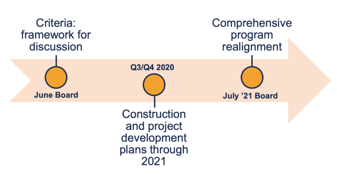 The timeline for ST3 capital program realignment. (Sound Transit)