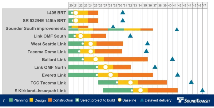 Original timing of Sound Transit 3 projects coupled with projections of completion if all projects were delayed five years--which is the period assumed to be fully affordable. (Sound Transit)