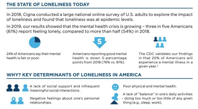 "Cigna graphic shows 24% of Americans say their mental health is fair or poor. ""The CDC validates our findings in that 20% of Amreicans will experiences a mental illness in a given years."""