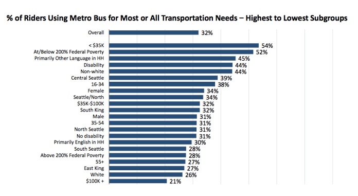54% of people making less than $35,000 in annual income relied on King County Metro for most or all of their transportation needs. 44% of the disabled people and 44% of non-White people relied on Metro for most needs, versus 32% overall.