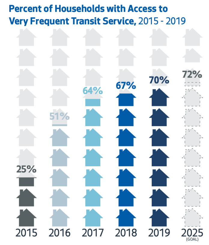"""Seattle's """"Very Frequent"""" Transit Network has served 70% of the city's population with 10-minute service in a 10-minute walkshed, but shrinking the STBD would erase that progress. (SDOT)"""
