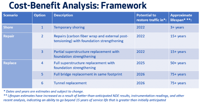 Option 1: Temporary Shoring, potentially restore traffic in 2022, extend lifespan 3+ years. Option 2: Repairs with foundation strengthening Option 3: Partial superstructure replacement with foundation strengthening Option 4: Full superstructure replacement Option 5: Full replacement in same footprint Option 6: Tunnel replacement
