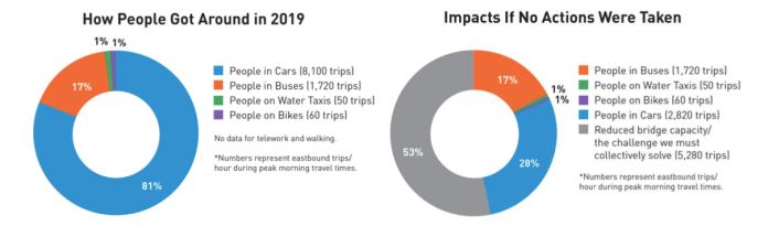 How people get around graphs show 81% cars and 17% buses in 2019. If no actions were taken, SDOT estimates 53% of trips would not be feasible due to the closure of West Seattle Bridge.
