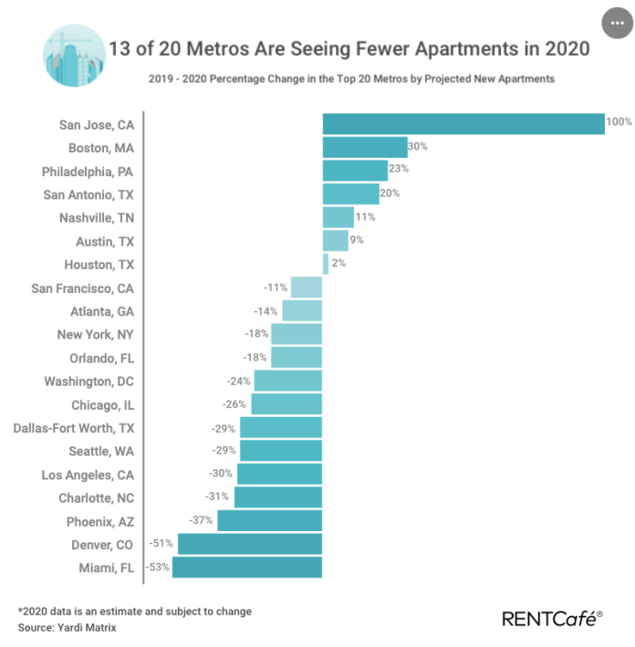 San Jose leads the list with a 100% increase in apartment production in 2020 while Miami is at the bottom with a 53% drop. Seattle is toward the bottom with a 29% drop. (RentCafe)