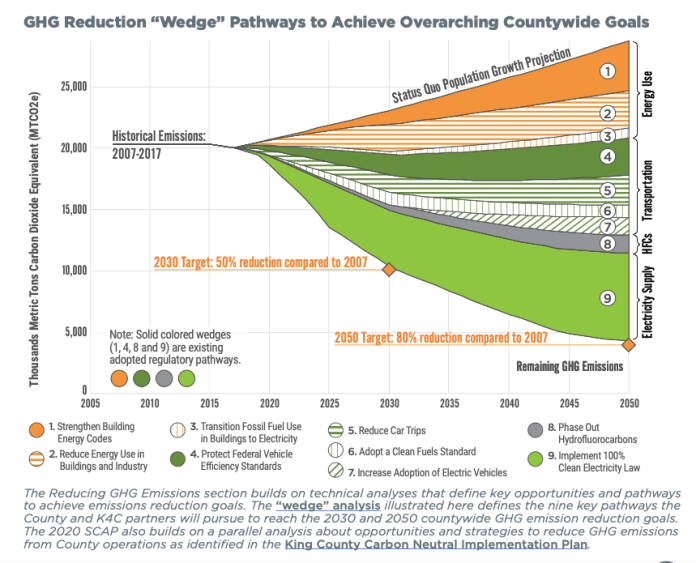 A scenario ranging from the status quo population growth projection of increased emission to the 80% reduction target in 2050, with aggressive action.
