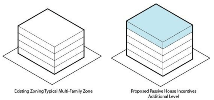 Like the MHA program, the City of Seattle should create an incentive providing an additional floor to all Passive House projects. (Source: Image by the Author)