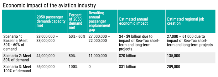 Purported economic benefits of each scenario. (PSRC)