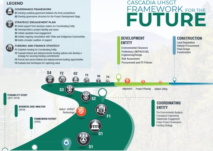 A timeline shows step taken like the feasibility study, business case analysis, and framework report, and steps ahead like establishment a coordinating entity and development entity and starting construction.