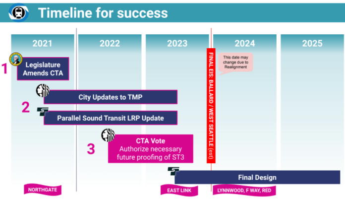 Seattle Subway's Timeline for Success shows changes to long-range plans and then a CTA vote around 2022 so that the EIS due 2023 will incorporate the long-range visions.