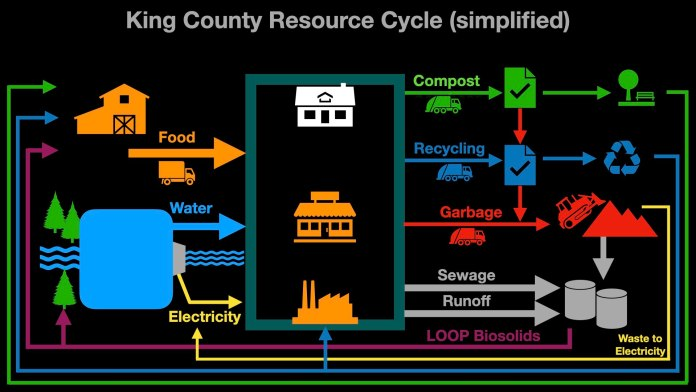 Updated diagram shows breakdown resulting when rejected or contaminated material rejected by compost and recycling facilities. (Graphic by author)