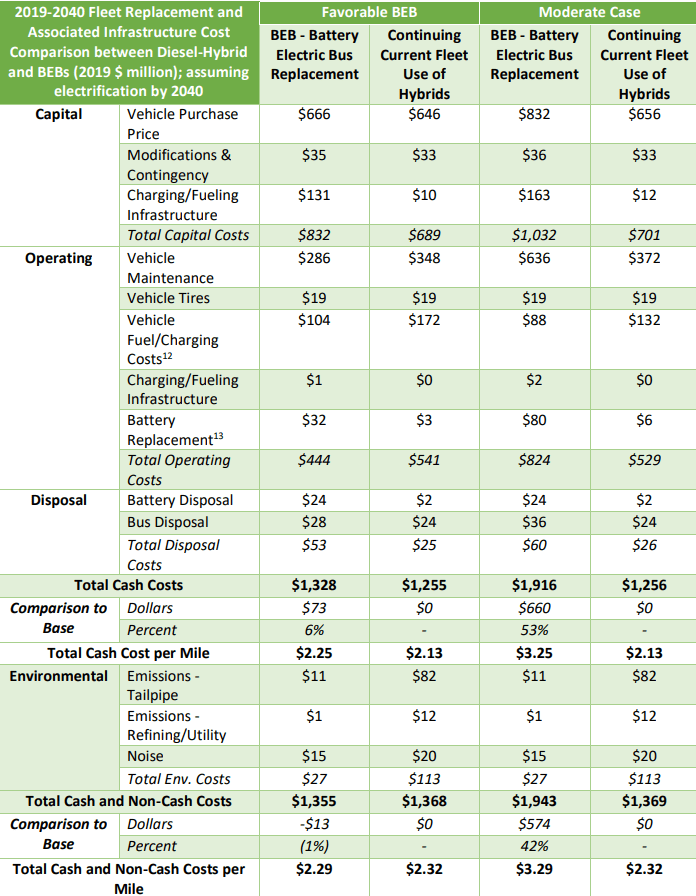A financial breakdown of acquiring, operating, and disposing of buses and their associated infrastructure shows the projected cost increase that electrification will have.