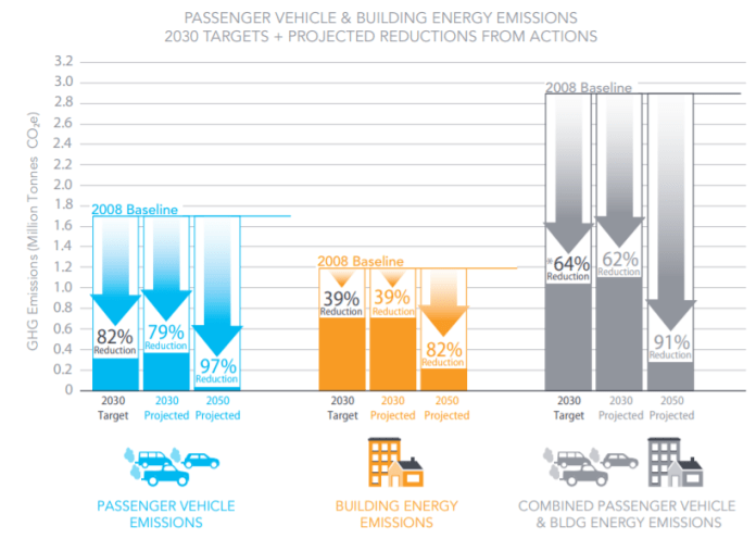 Transportation emissions: 82% carbon reduction by 2030. 97% by 2050.